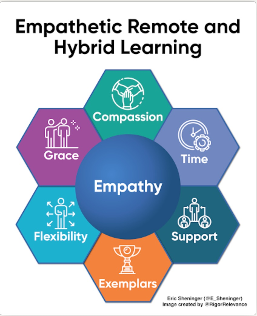 Empathy & Remote Learning