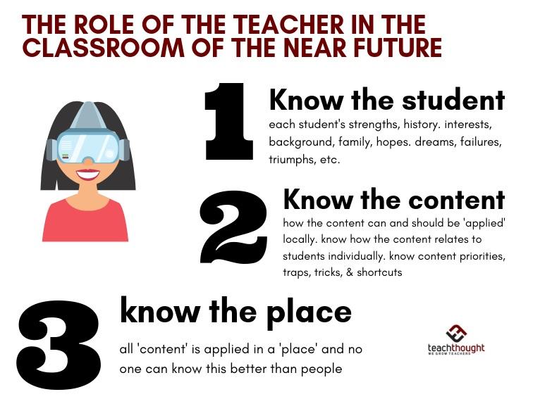 Future Teacher Role