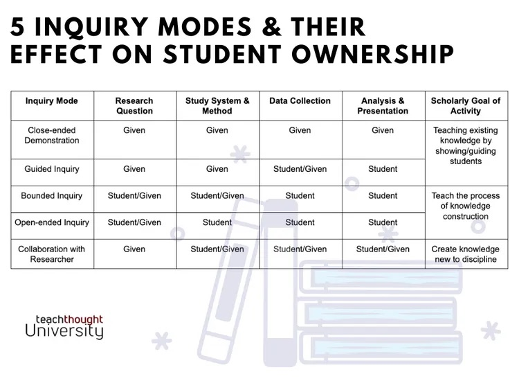 Inquiry and Ownership