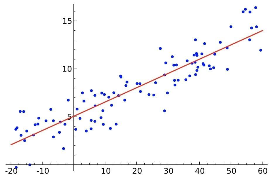 Linear Regressions