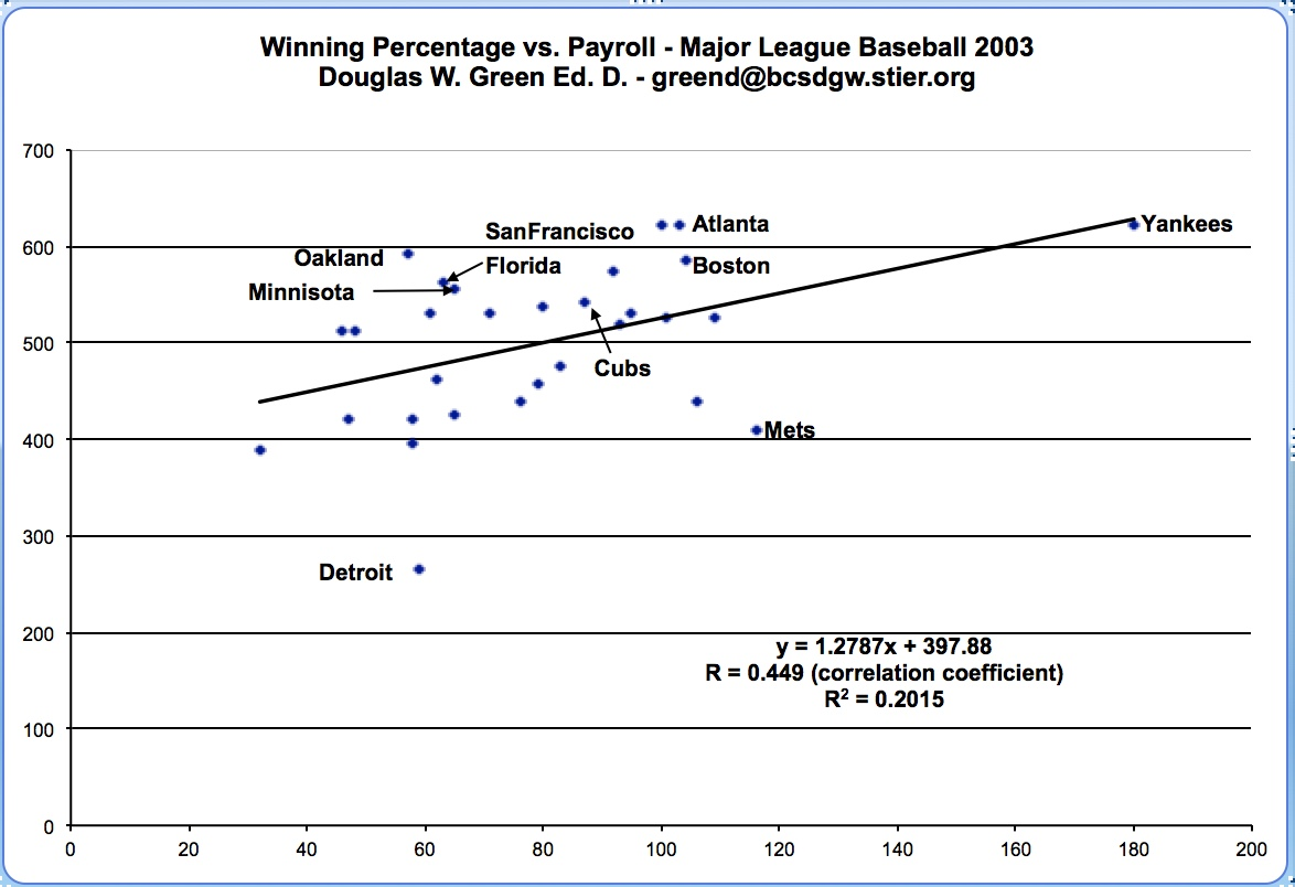 MLB Correlation