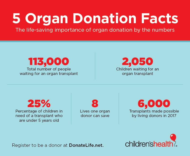 Organ Donation Facts