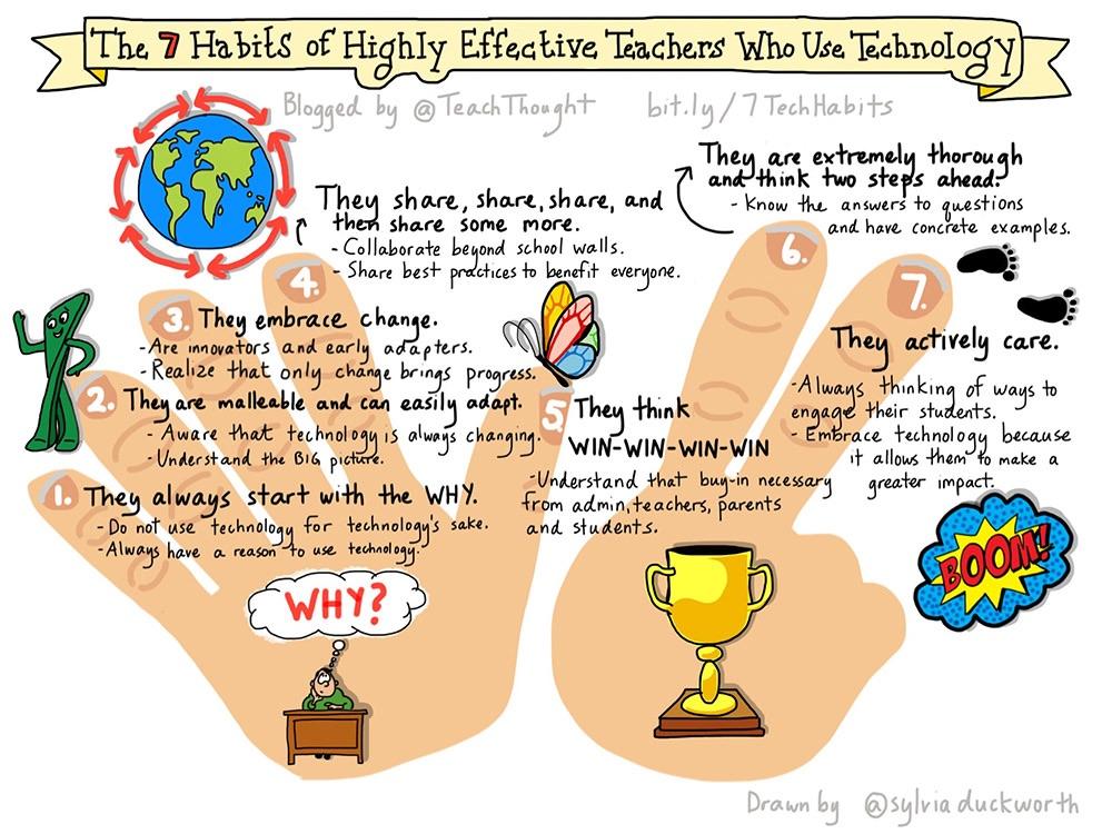 Tech Teachers