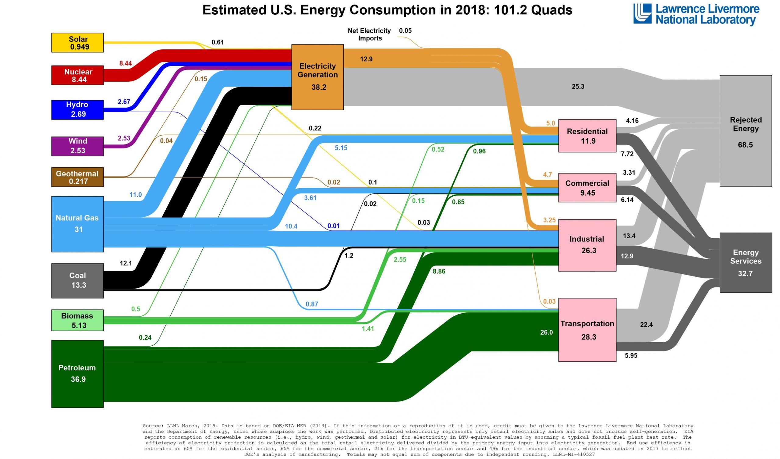 US Energy Chart