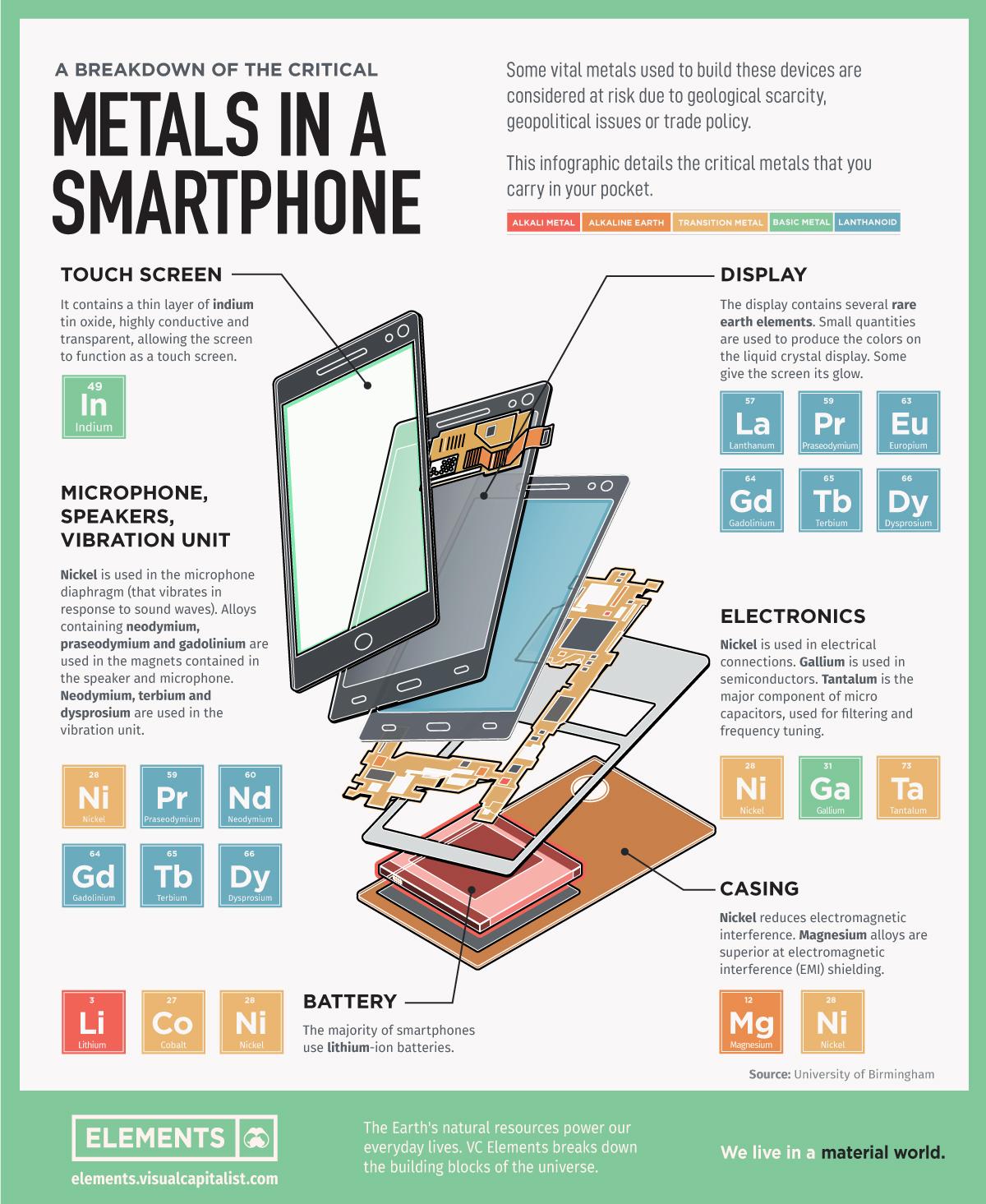 Smartphone Metals