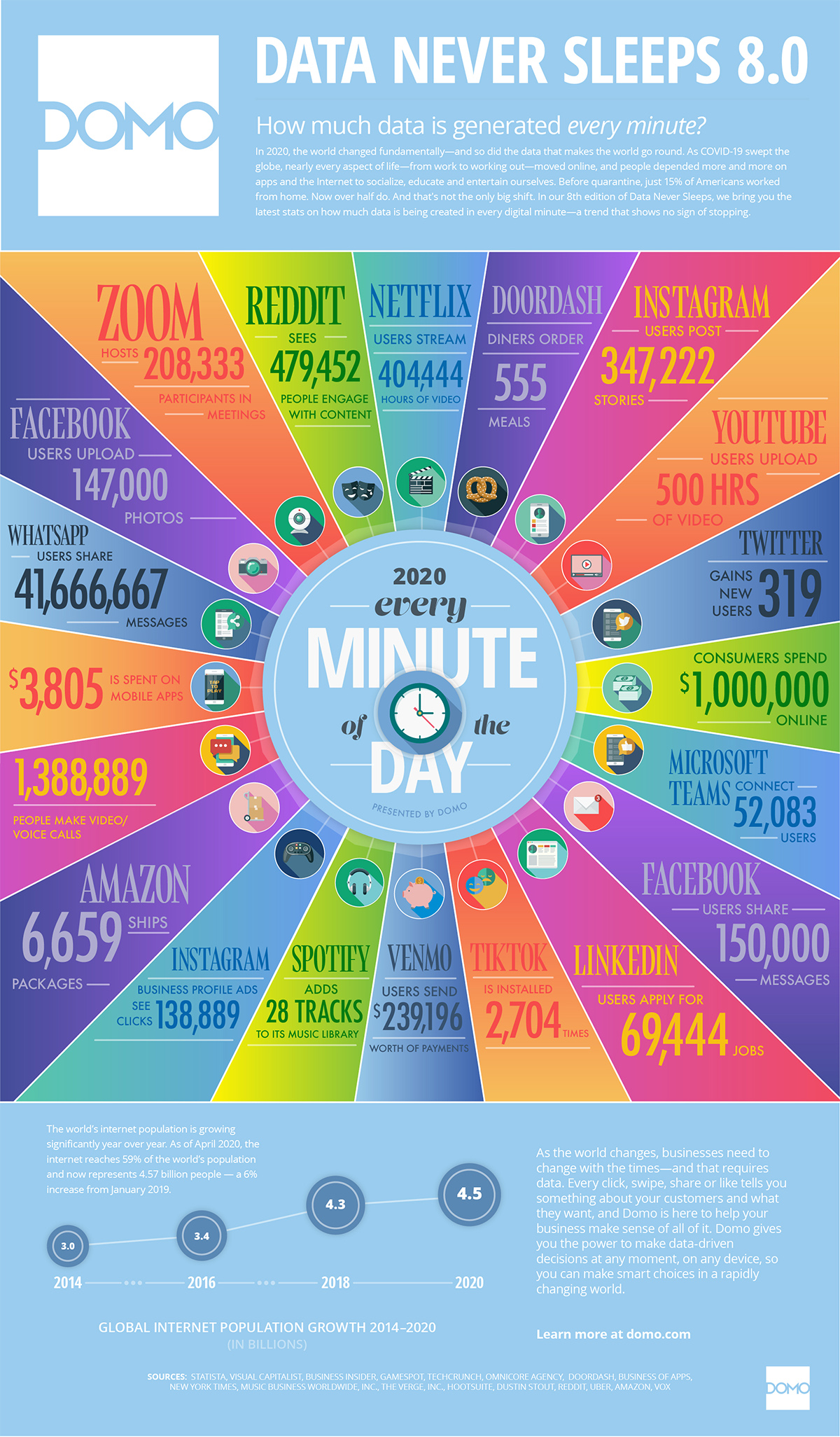 Internet by minute 2020